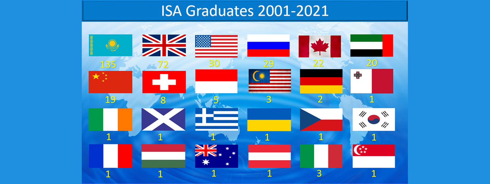 IT'S EASIER TO MAKE A CHOICE IN THE FUTURE WITH ISA
